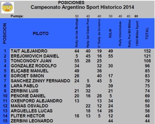 Campeonato al 5 sept